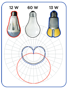 electric-supply-led-incandescent-watts